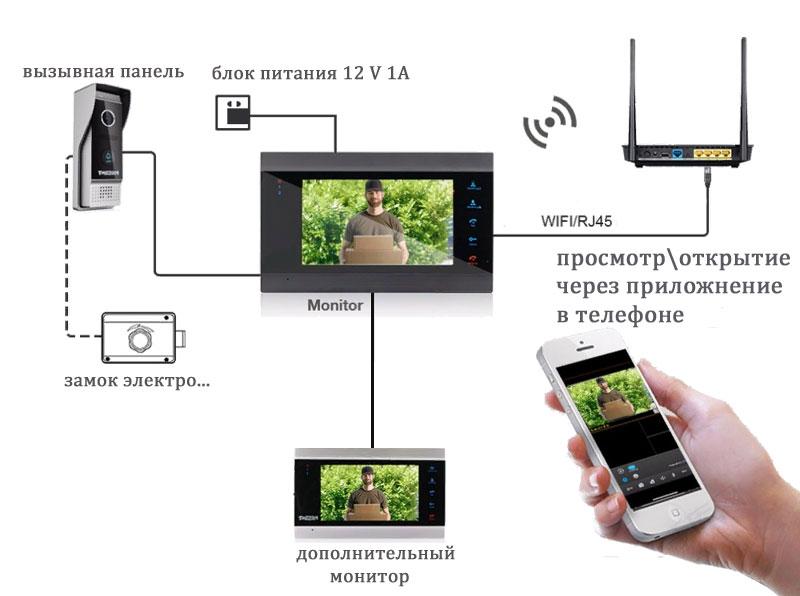ip-videodomofon