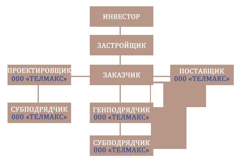 zakazchik-subpodryadchik